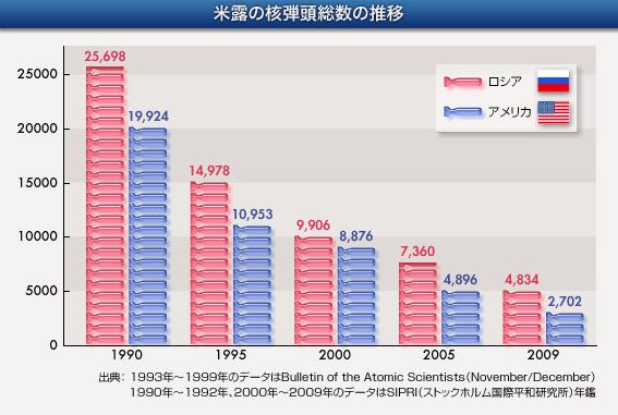 昭和天皇「極秘指令」(講談社+α文庫)文庫版まえがき―日本は核武装すべきなのか