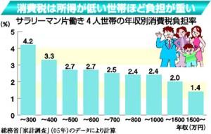 消費税増税による落ち込みは激烈ー来年10月からの税率再引き上げ強行で安倍内閣は終焉