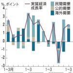 景気の悪化示す2019年1-3月期GDP、景気動向指数も