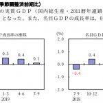7-9月期駆け込み需要は効果なし。景気は急激に悪化