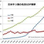 世界各国と比較した日本経済のパフォーマンスと今後の経済政策