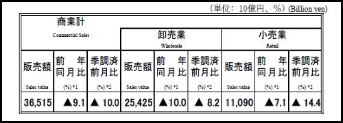 10月の商業販売額は前月比10.0%の大幅減、だらしない立憲、国民