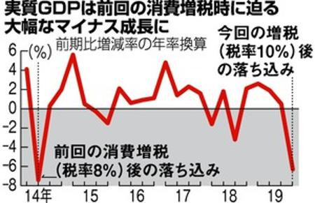 2019年第4四半期GDP、消費税増税で年率換算で前期比6.3%大幅減、新型コロナウィルスが景気悪化に拍車(訂正・加筆)