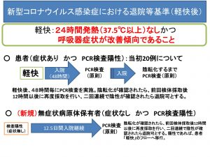 PCR検査に保険適用でも検査数の増加は期待できない(追加・補強)