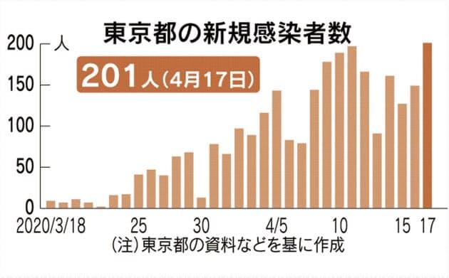 東京17日感染確認者201人以上、厚労省PCR検査推進へ方針転換迫られる-効果は不明