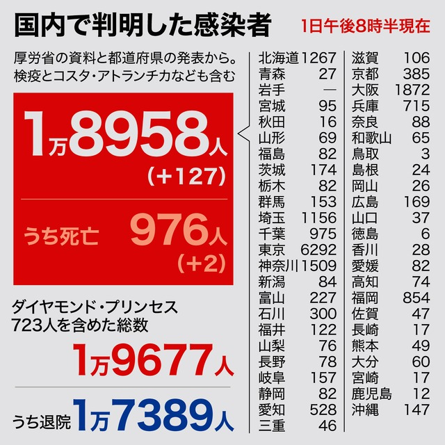 新型コロナウイルス変異し毒性強めて再拡大か−東京選管は投票率上昇に最大の努力を(暫定投稿)