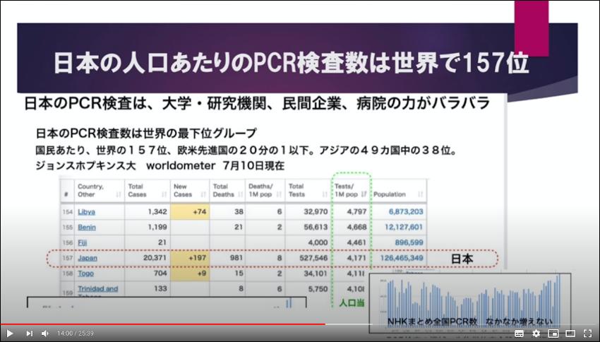 日本の人口当たりPCR検査は世界で最下位の部類