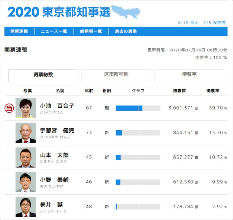 東京都知事選、れいわ善戦−「政策連合」形成不可欠(誤字等訂正・大幅加筆)