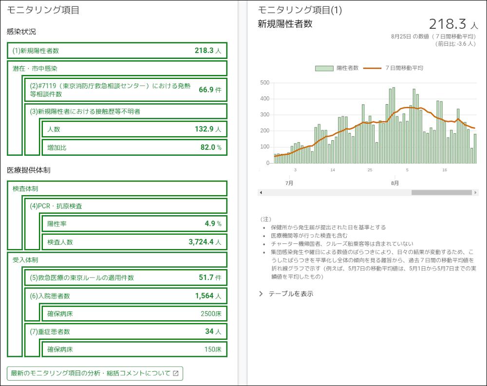 東京都の新型コロナ感染状況のモニタリング数値