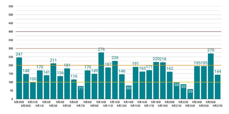 FNN Online Primeによる26日のコロナ感染者数