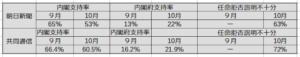 日本学術会議会員任命拒否で菅内閣支持率、急落ー朝日新聞社、共同通信社の世論調査で