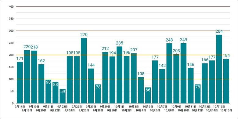 10月16日の新型コロナウイルス新規感染確認者数とこれまでの推移