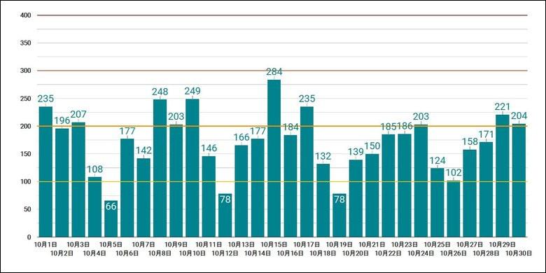 10月30日金曜日の東京での新型コロナ感染者数