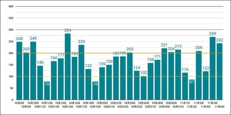 11月6日金曜日時点での東京都の新規新型コロナ感染者数の推移
