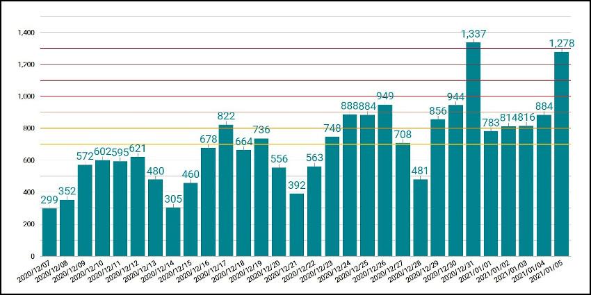 東京都の新規コロナ感染者数の推移