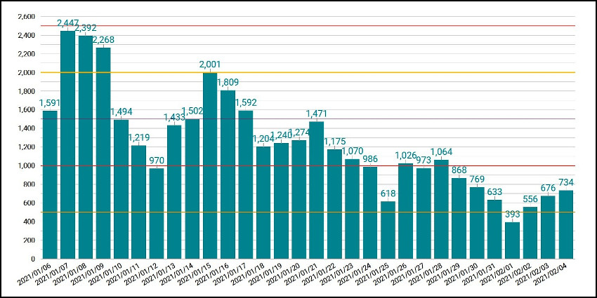 東京都のコロナ感染者数の推移