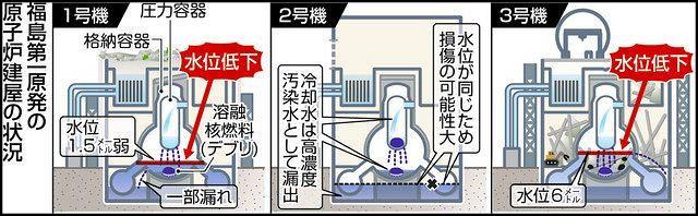 福島県沖地震で原子炉格納容器に注入している冷却水の水位が低下している模式図