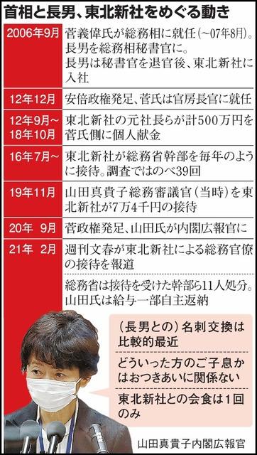 総務相高級官僚の違法接待疑惑の時系列図