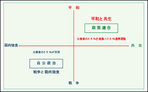 「オールジャパン平和と共生政策連合」の立ち位置