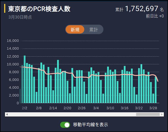 東京都PCR検査検査人数(東洋経済ONLINE)