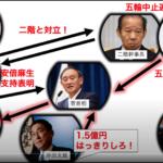 検察の1.5億円資料返還リークで二階幹事長復権かー政界激震へ(コロナ、オリ/パラ不正誘致疑惑加筆)